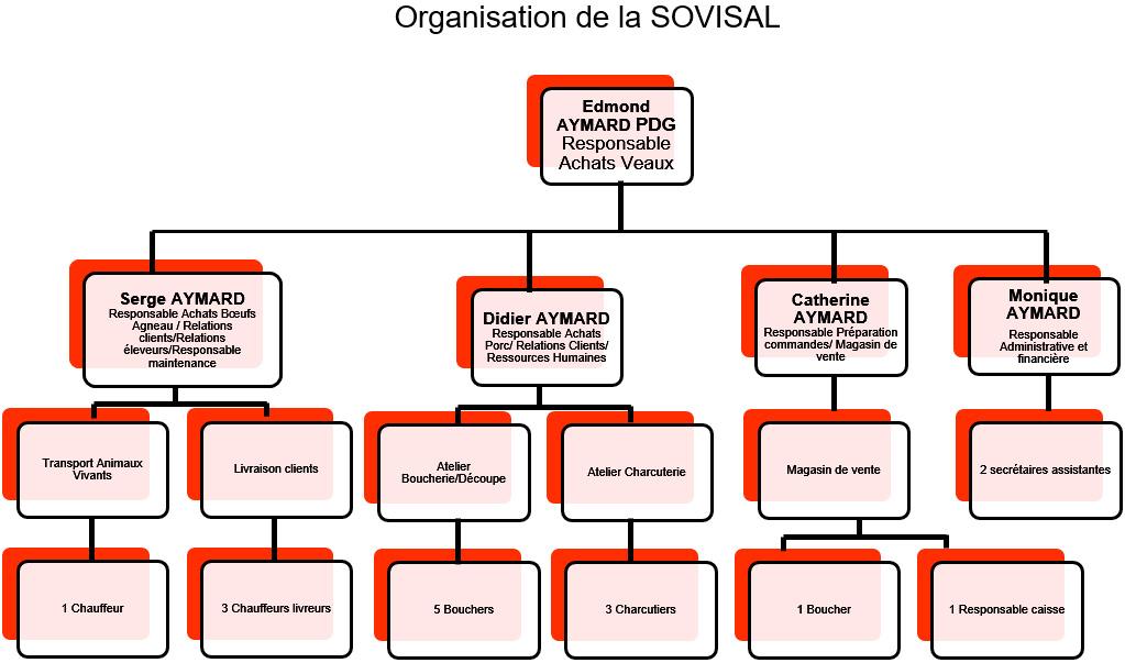 Organisation de la SOVISAL